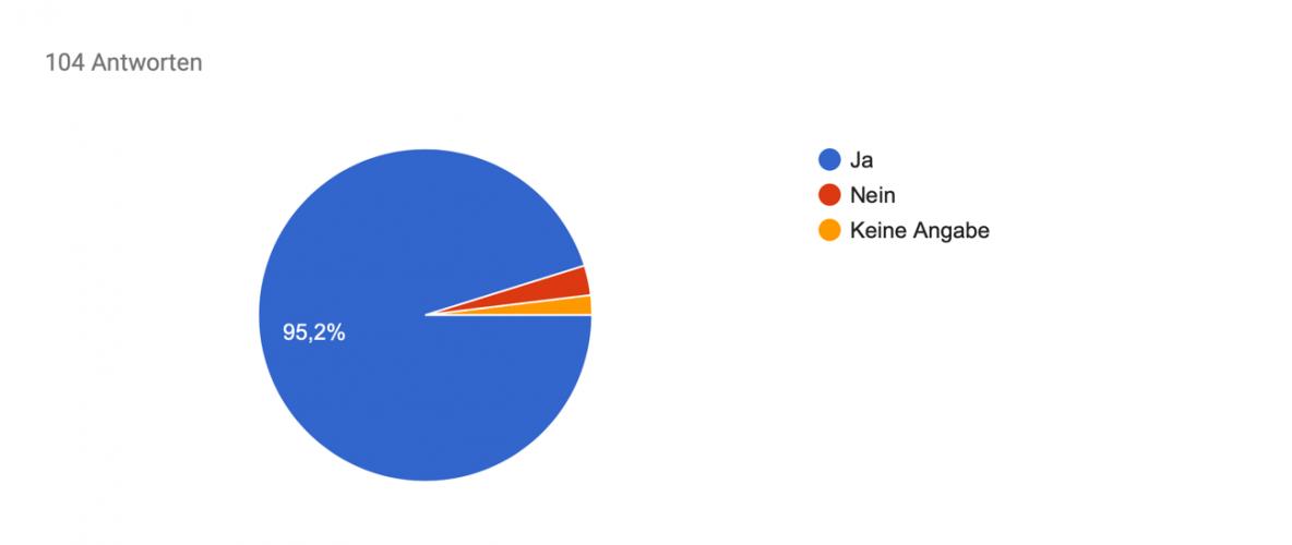 Kreisdiagramm; 95,2% können Jungen verstehen