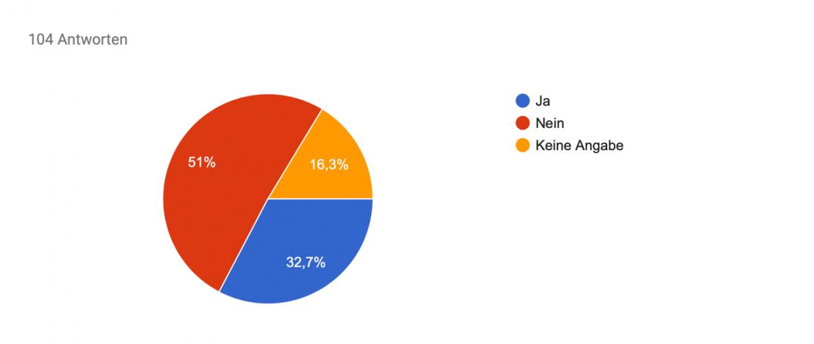 Kreisdiagramm, 51% finden Video passt nicht zur Marke